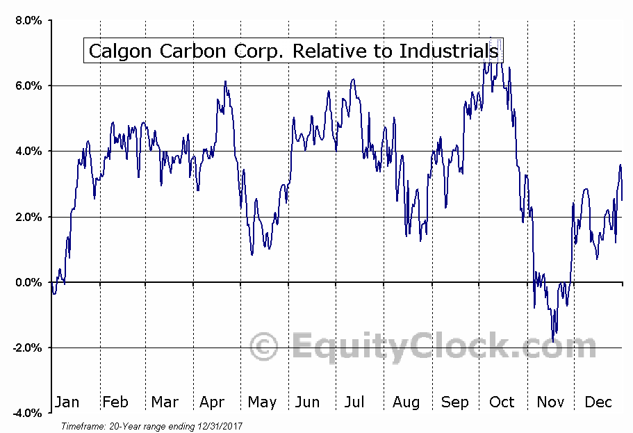 CCC Relative to the Sector