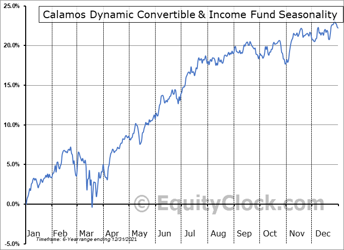 Calamos Dynamic Convertible & Income Fund (NASD:CCD) Seasonal Chart