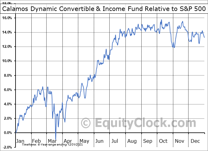 CCD Relative to the S&P 500
