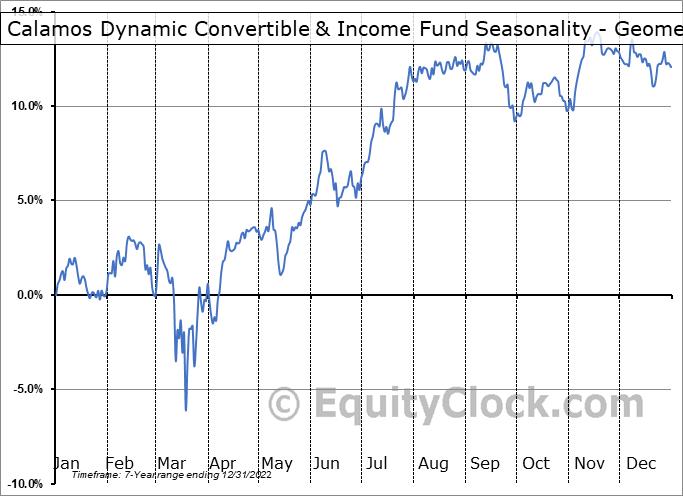 Calamos Dynamic Convertible & Income Fund (NASD:CCD) Seasonality