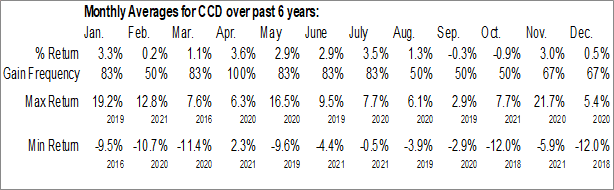 Monthly Seasonal Calamos Dynamic Convertible & Income Fund (NASD:CCD)