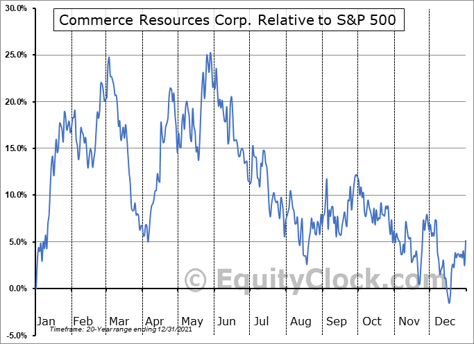 CCE.V Relative to the S&P 500