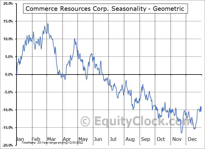 Commerce Resources Corp. (TSXV:CCE.V) Seasonality