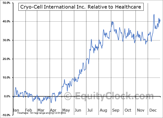 CCEL Relative to the Sector