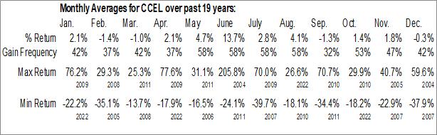 Monthly Seasonal Cryo-Cell Intl, Inc. (OTCMKT:CCEL)