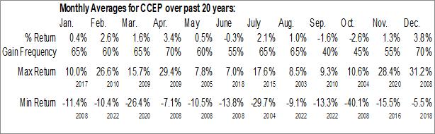 Monthly Seasonal Coca-Cola European Partners plc (NYSE:CCEP)