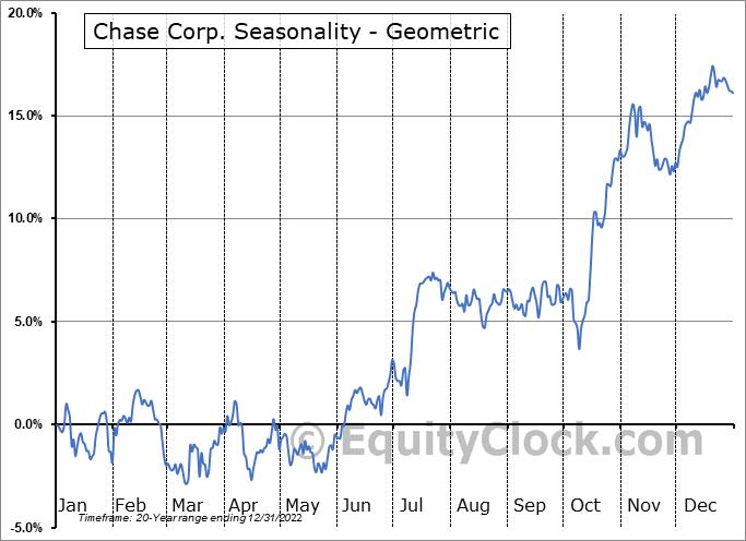Chase Corp. (AMEX:CCF) Seasonality