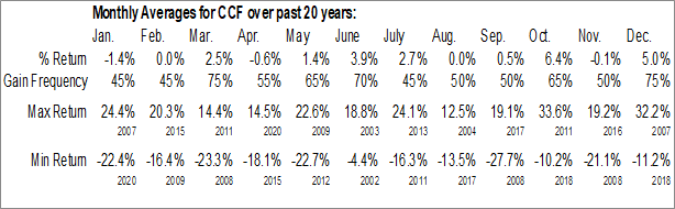 Monthly Seasonal Chase Corp. (AMEX:CCF)