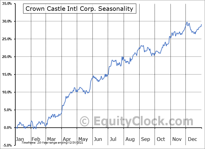 Crown Castle Intl Corp. (NYSE:CCI) Seasonal Chart