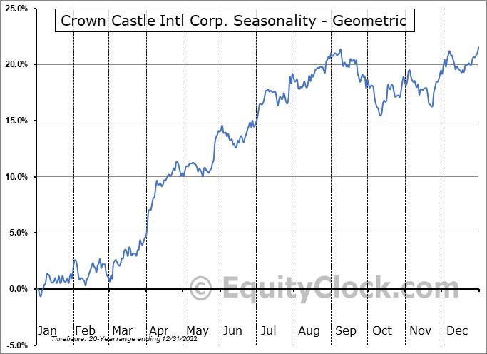 Crown Castle Intl Corp. (NYSE:CCI) Seasonality
