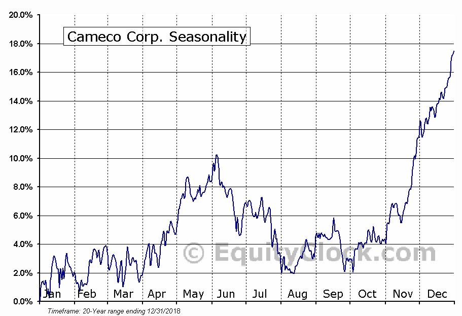 Cameco Corp. (NYSE:CCJ) Seasonal Chart