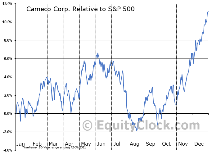 CCJ Relative to the S&P 500