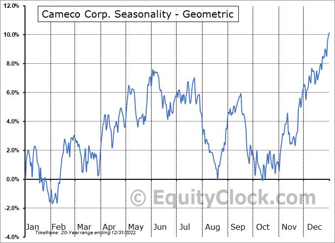 Cameco Corp. (NYSE:CCJ) Seasonality