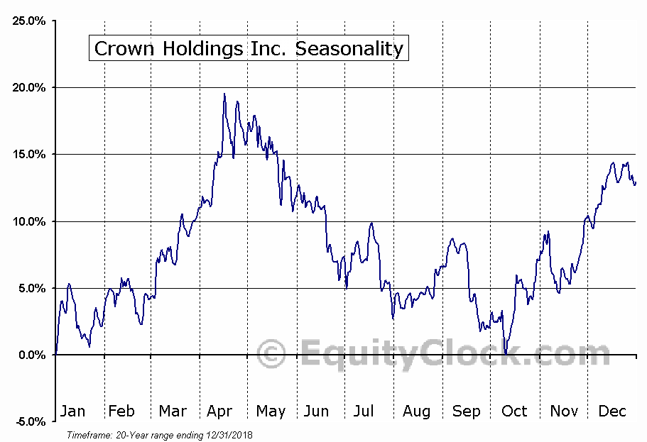 Crown Holdings Inc. (NYSE:CCK) Seasonal Chart