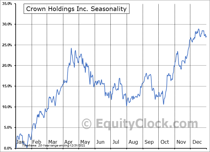 Crown Holdings, Inc. Seasonal Chart