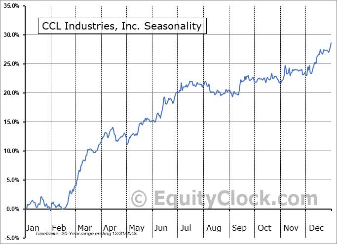 CCL Industries, Inc. (TSE:CCL-A.TO) Seasonal Chart