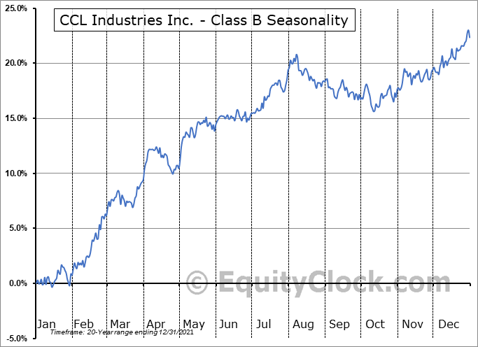 CCL Industries Inc. - Class B (TSE:CCL/B.TO) Seasonal Chart