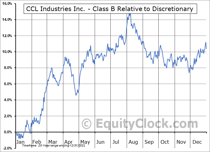 CCL-B.TO Relative to the Sector