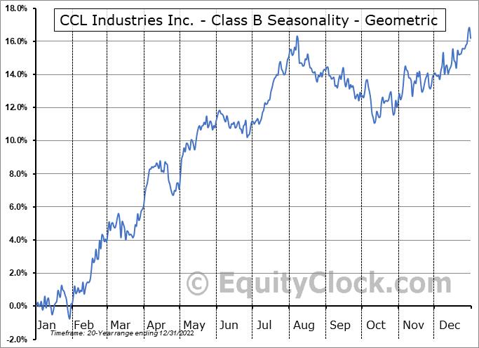 CCL Industries Inc. - Class B (TSE:CCL/B.TO) Seasonality