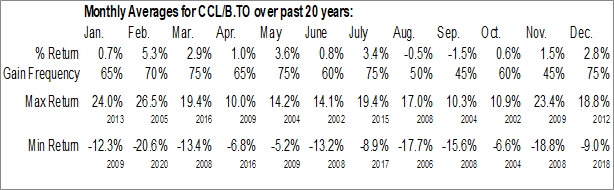 Monthly Seasonal CCL Industries Inc. - Class B (TSE:CCL/B.TO)