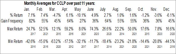 Monthly Seasonal CSI Compressco LP (NASD:CCLP)