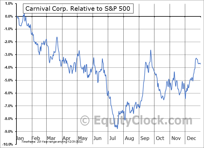 CCL Relative to the S&P 500