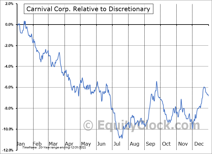 CCL Relative to the Sector