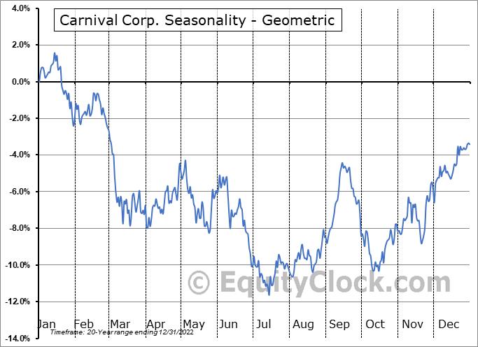 Carnival Corp. (NYSE:CCL) Seasonality