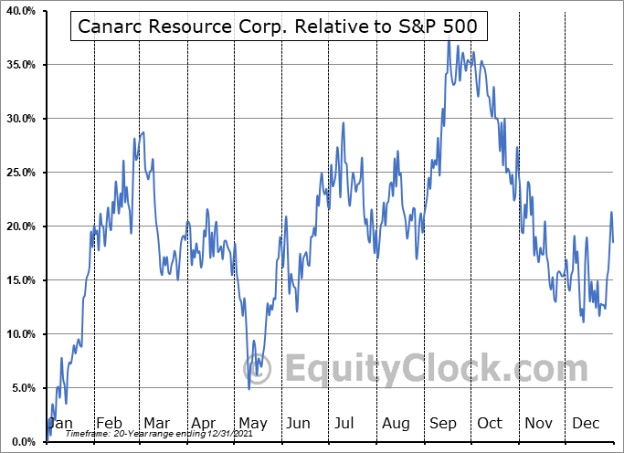 CCM.TO Relative to the S&P 500