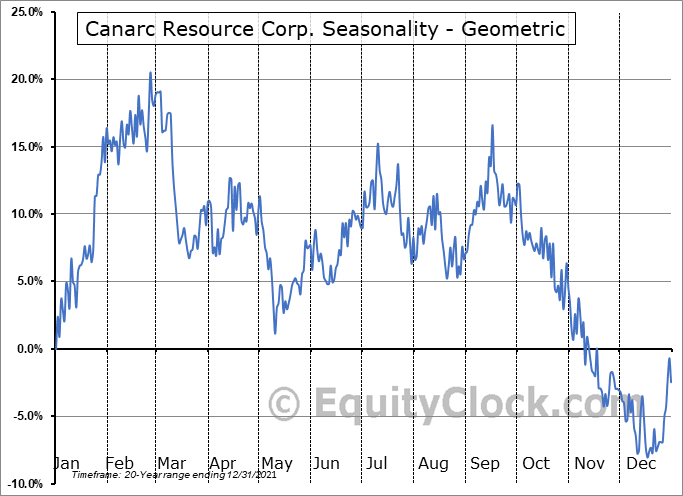 Canarc Resource Corp. (TSE:CCM.TO) Seasonality