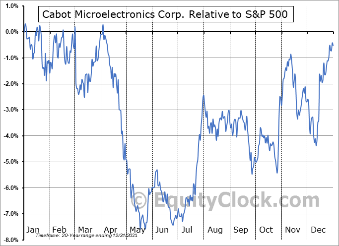 CCMP Relative to the S&P 500