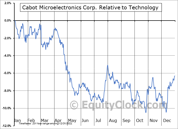 CCMP Relative to the Sector