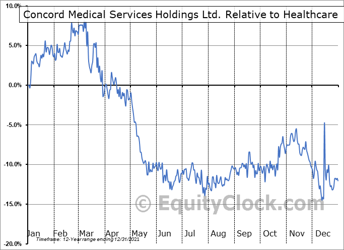 CCM Relative to the Sector
