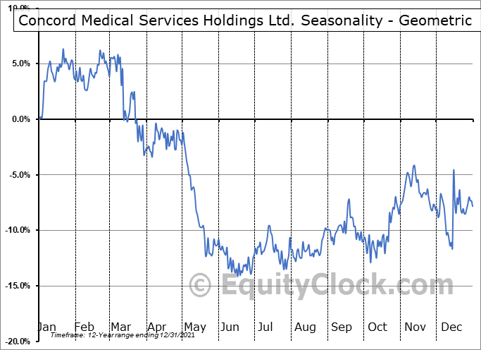 Concord Medical Services Holdings Ltd. (NYSE:CCM) Seasonality