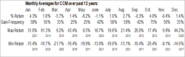 Monthly Seasonal Concord Medical Services Holdings Ltd. (NYSE:CCM)
