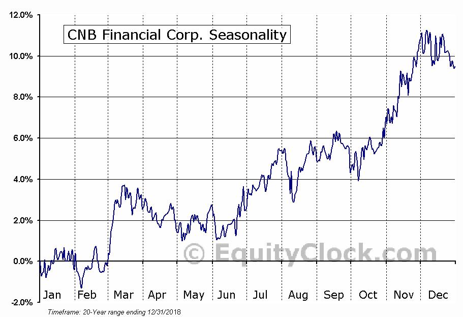 CNB Financial Corp. (NASD:CCNE) Seasonal Chart