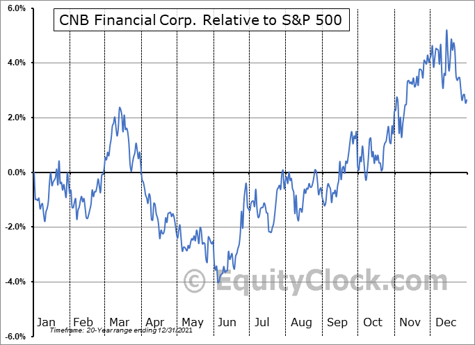 CCNE Relative to the S&P 500