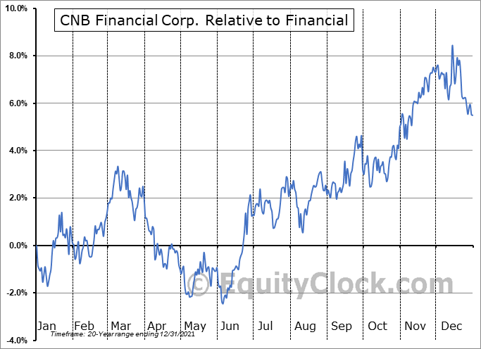 CCNE Relative to the Sector