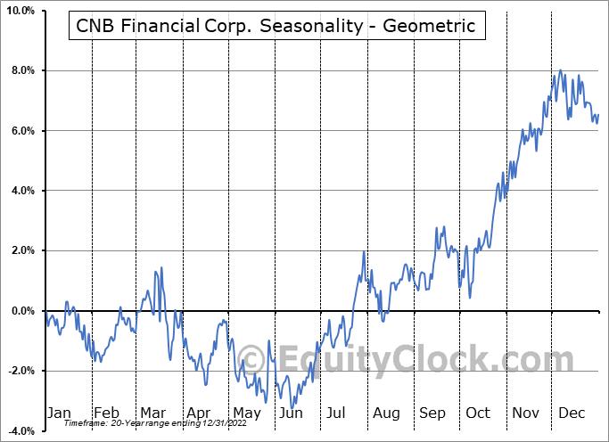 CNB Financial Corp. (NASD:CCNE) Seasonality