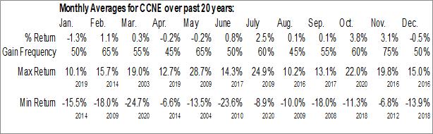 Monthly Seasonal CNB Financial Corp. (NASD:CCNE)