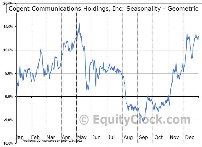 Cogent Communications Holdings, Inc. (NASD:CCOI) Seasonality