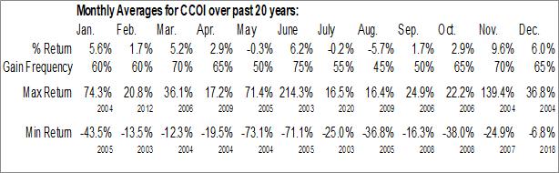 Monthly Seasonal Cogent Communications Holdings, Inc. (NASD:CCOI)