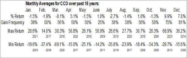 Monthly Seasonal Clear Channel Outdoor Holdings Inc. (NYSE:CCO)