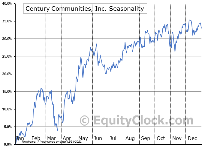 Century Communities, Inc. (NYSE:CCS) Seasonal Chart