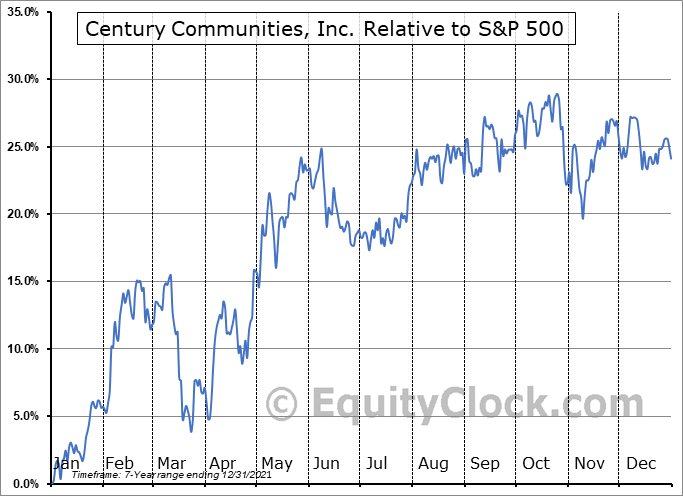 CCS Relative to the S&P 500
