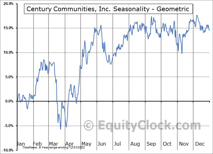 Century Communities, Inc. (NYSE:CCS) Seasonality