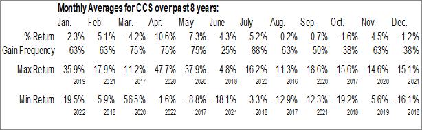Monthly Seasonal Century Communities, Inc. (NYSE:CCS)