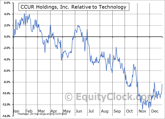 CCUR Relative to the Sector