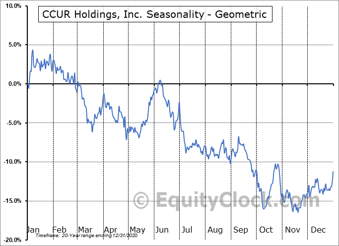 CCUR Holdings, Inc. (OTCMKT:CCUR) Seasonality