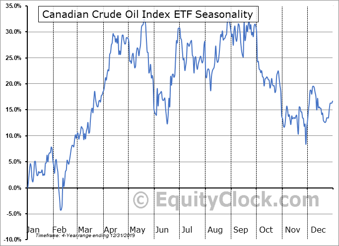 Canadian Crude Oil Index ETF (TSE:CCX.TO) Seasonal Chart